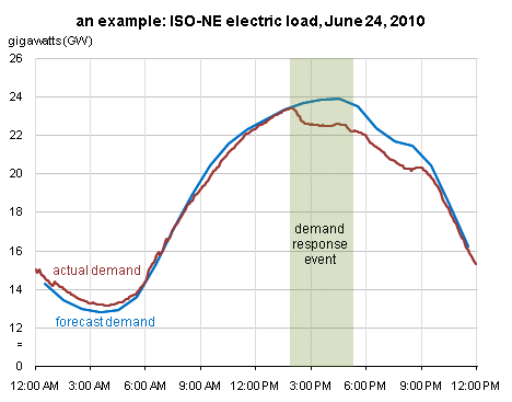 Demand response can lower electric power load when needed - Today in Energy  - U.S. Energy Information Administration (EIA)