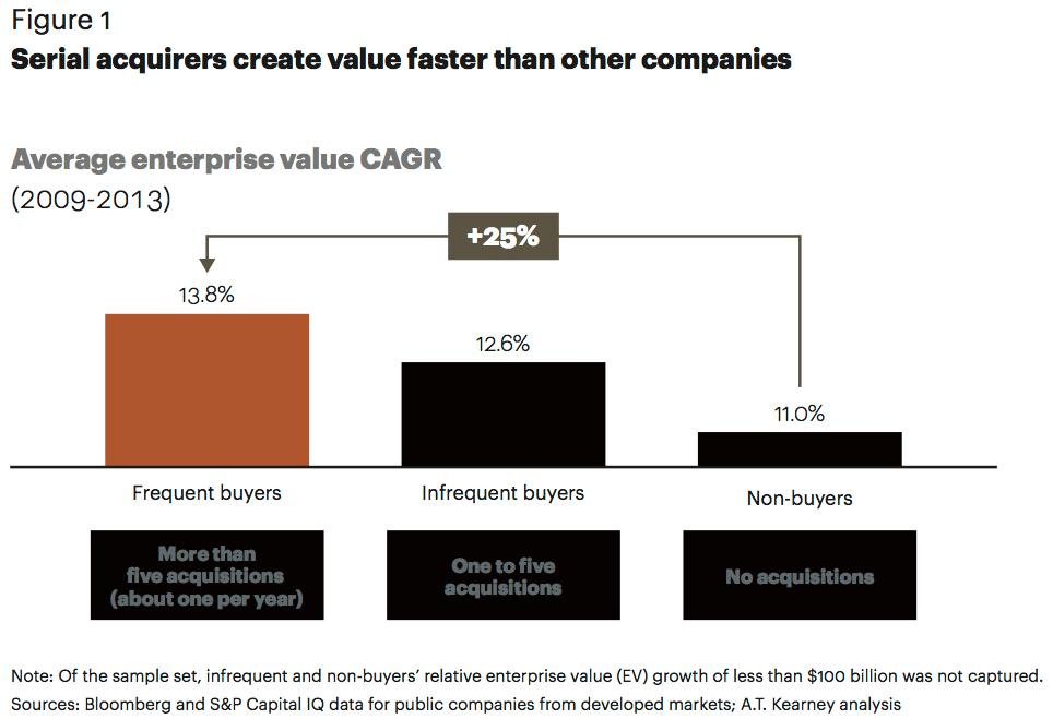 Figure 1 Serial acquirers create value faster than other companies