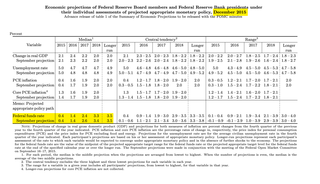 FOMC projections December 2015.png