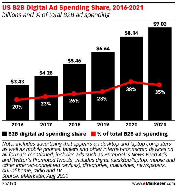 B2B digital ad spend soars.