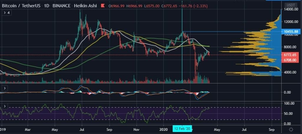 How Litecoin's Halving Could Provide Clues to Bitcoin's (BTC) Future 18