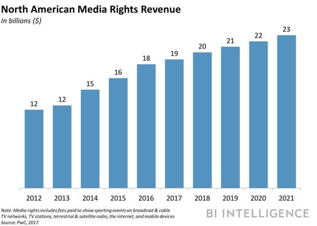 Sports media rights revenue is poised to grow - Business Insider