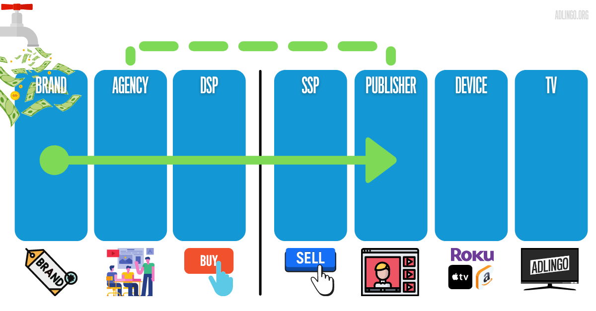 Figure 1: Ad dollars flow from the brand to the video publisher. Often, the transaction is done programmatically. However, there is still a large amount of publisher direct buying (green dashed line).