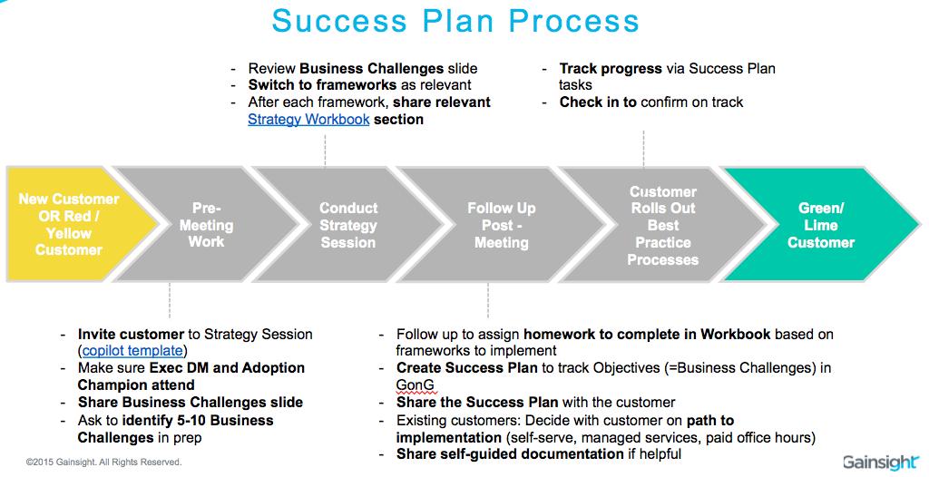 Blog post - Success Plans 5