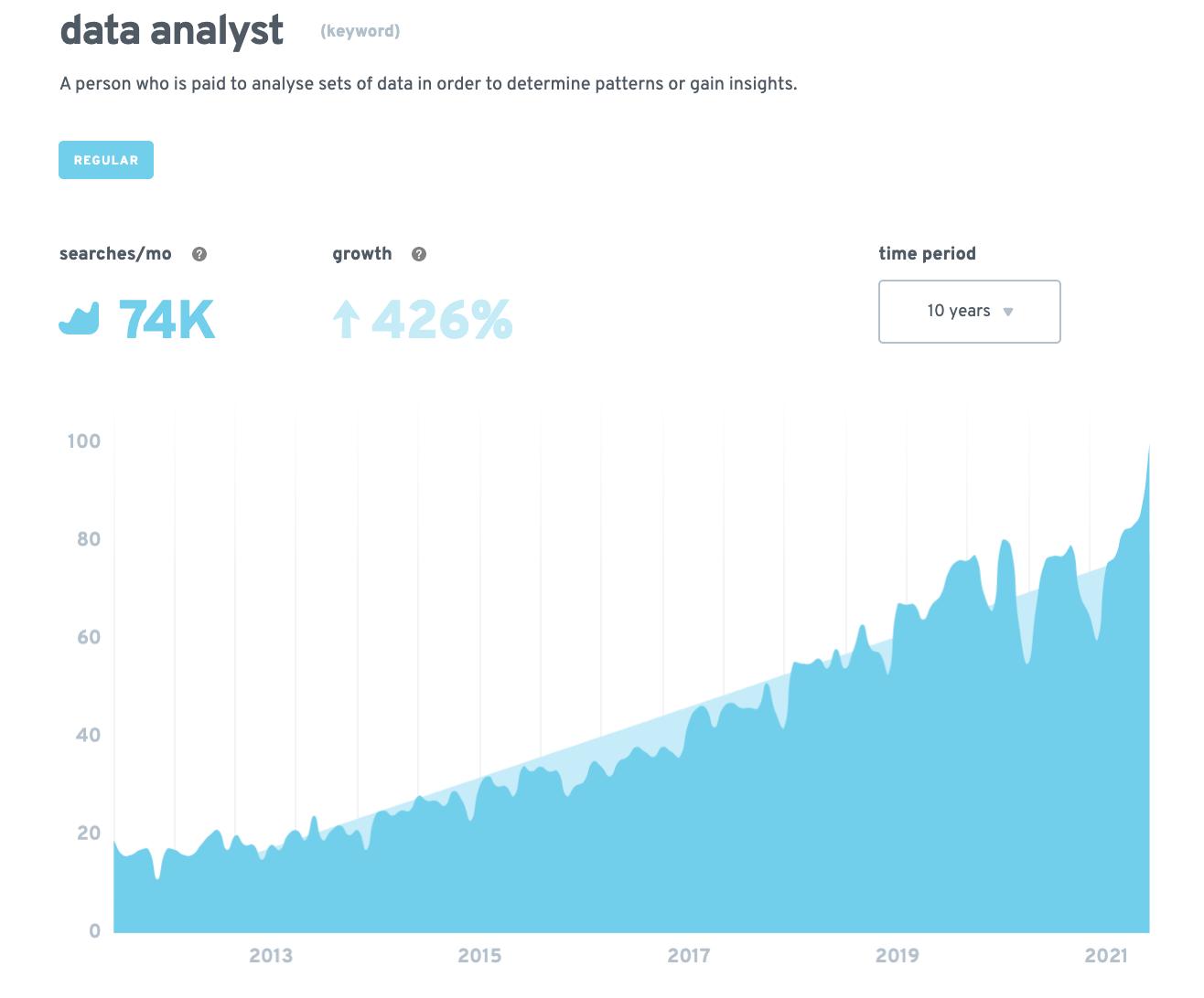 data analyst jobs – trends