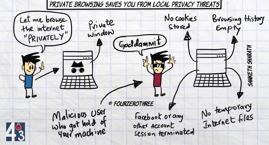 Private browsing saves you from local privacy threats