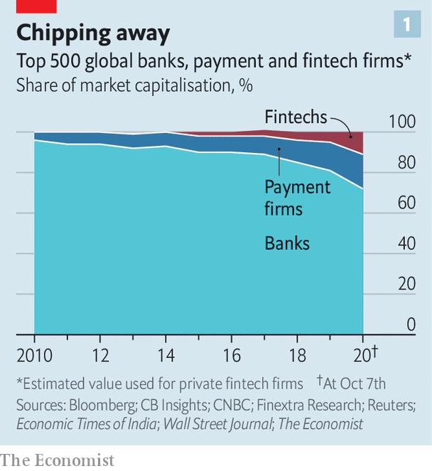 The digital surge - How the digital surge will reshape finance | Finance &  economics | The Economist