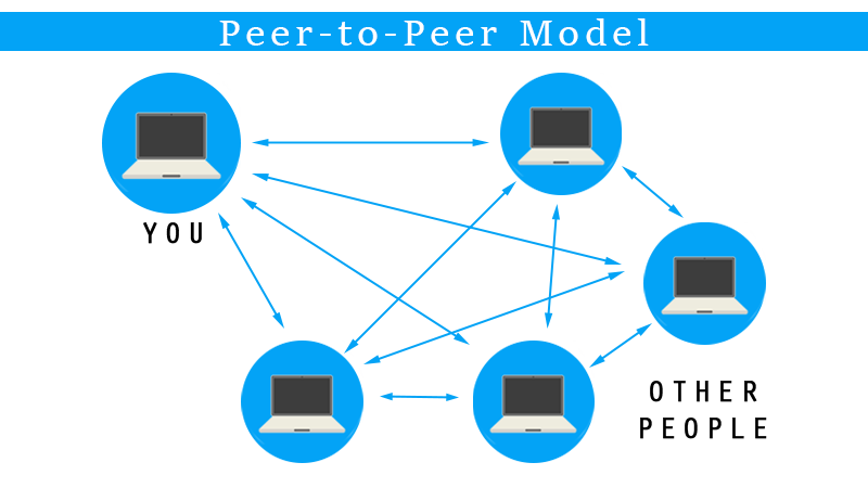 Blockchain and P2P Web: Is It 'Web 3.0'?