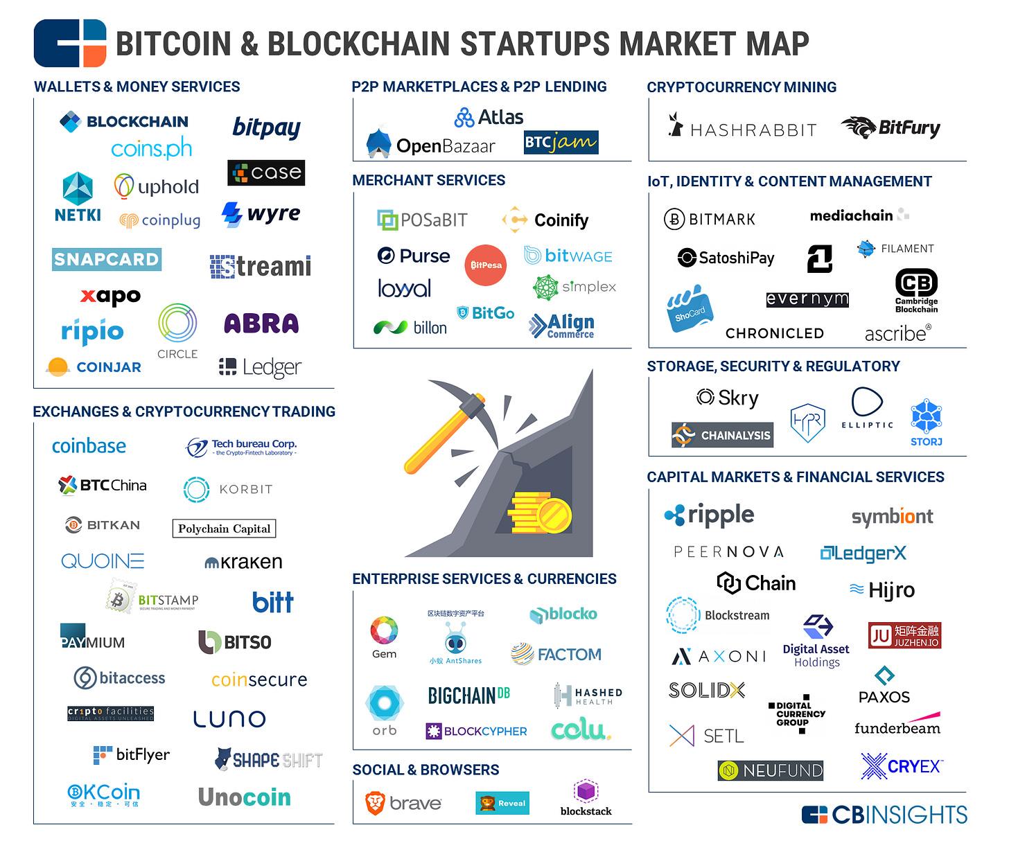 2017.02.07 Blockchain Market Map v6