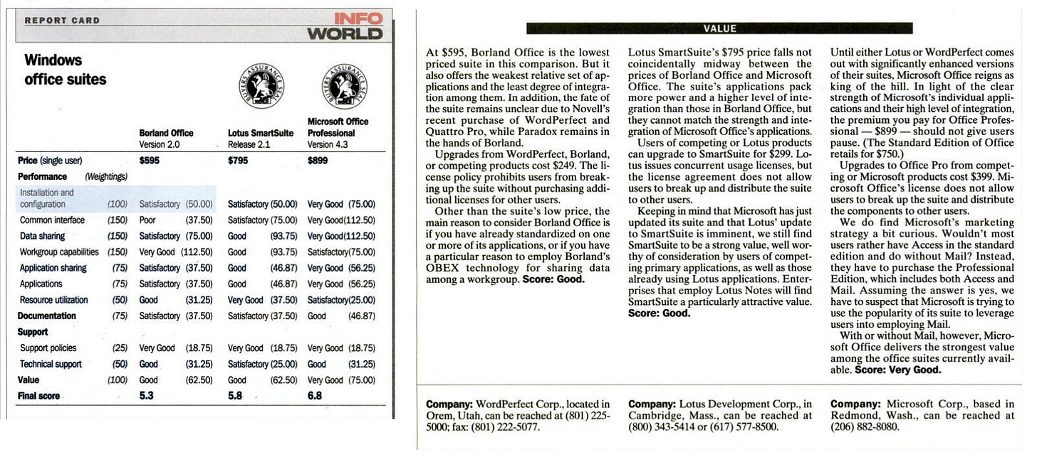 Review from InfoWorld in 1994 showing Microsoft office winning against Borland Office and Lotus SmartSuite