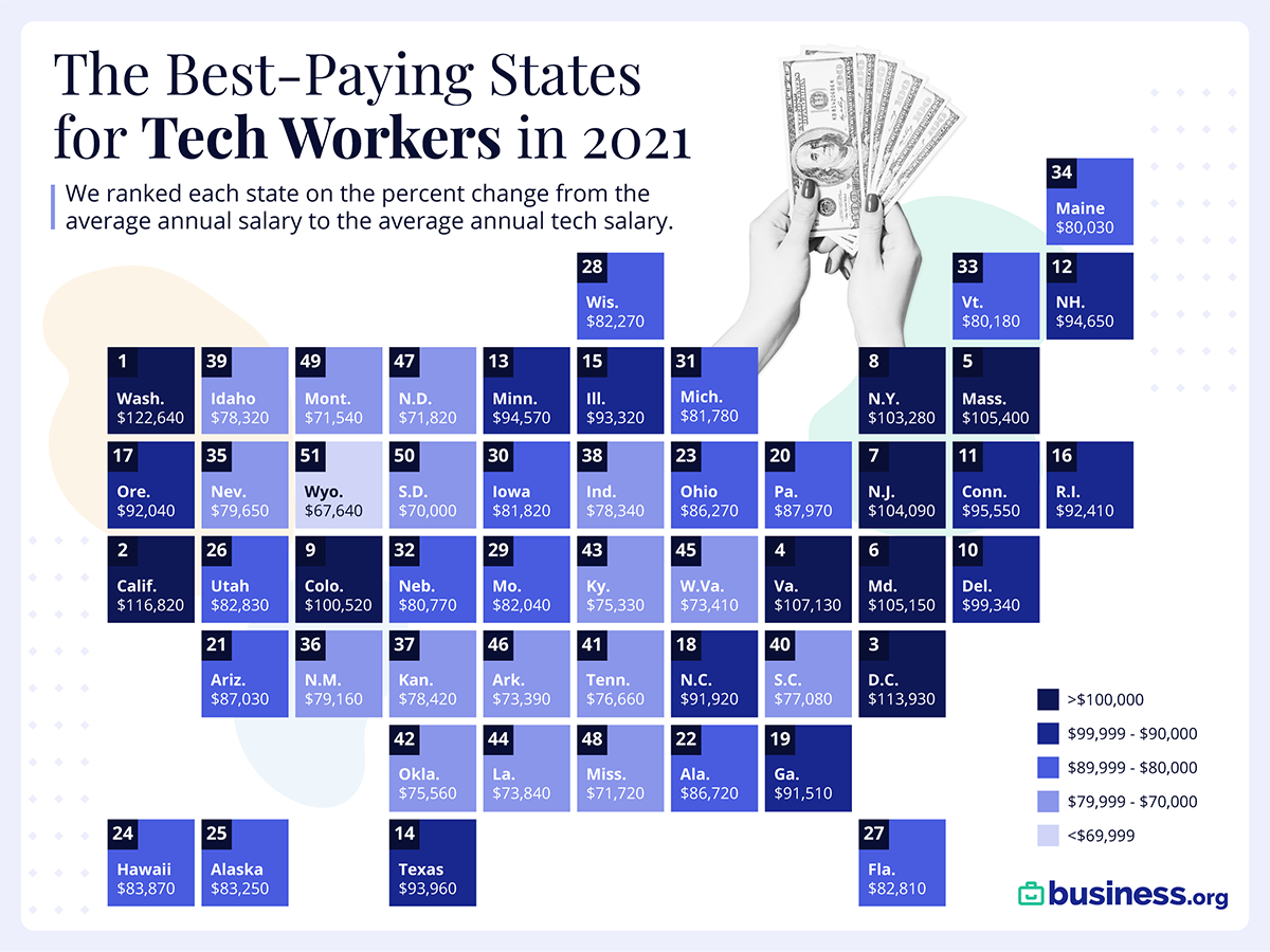 Average Tech Salary Across the US Best Paying States