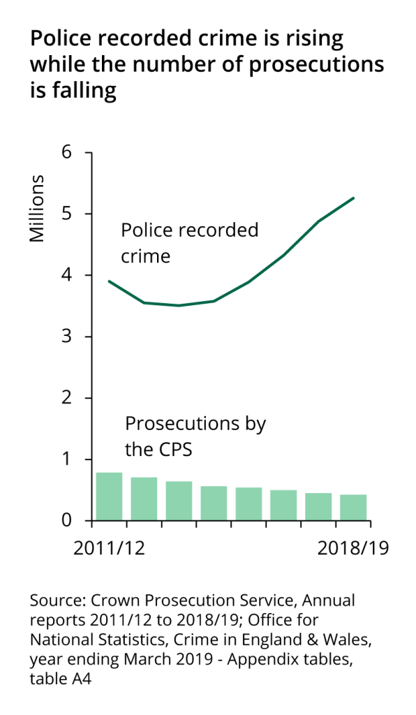Police recorded crime has been rising since 2014/15; prosecutions by the CPS have been falling since 2011/12.