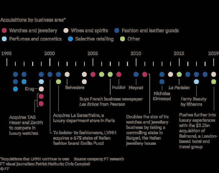 Dot plot showing LVMH's diverse acquisitions since 1996