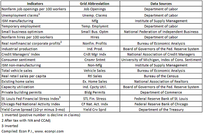Abbreviations and Sources