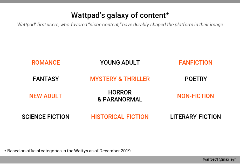 A list of the literary genres available on Wattpad