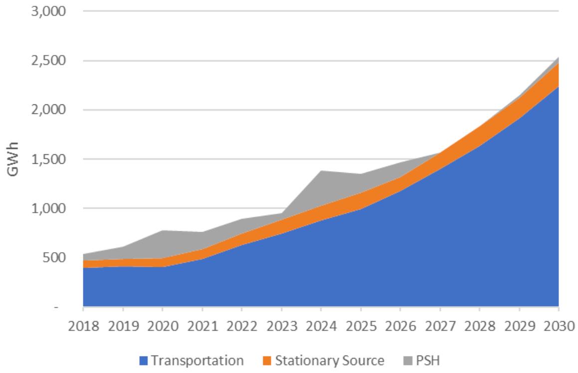 Global energy storage market (PSH = pumped hydro storage) (DOE)