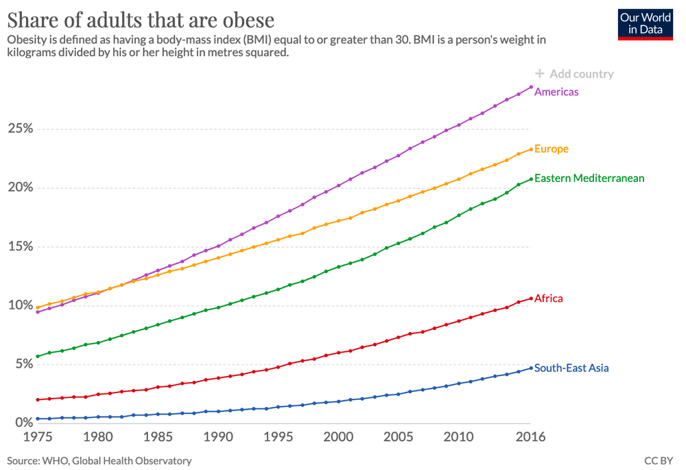 Highest and lowest rates of obesity in the world - Economics Help