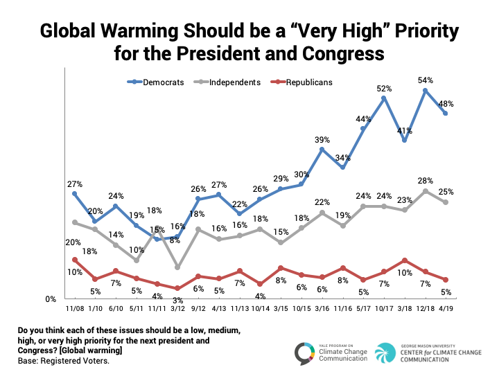 Image for Global Warming as a Priority Issue: Political Trends