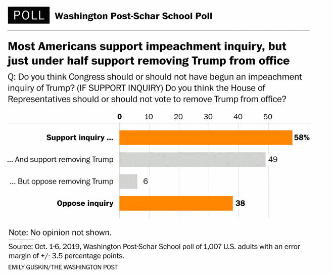Impeachment Poll.png