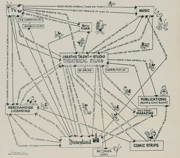 Walt Disney's Disney Map