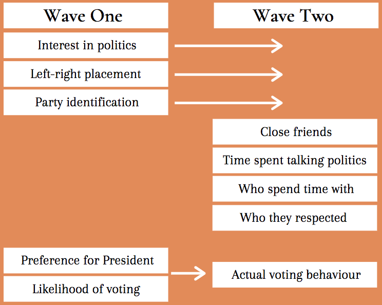 """What they asked about: in the second wave, they substituted """"Preference for President"""" and """"Likelihood of voting"""" for actual voting behaviour, as well as surveying four additional data points."""