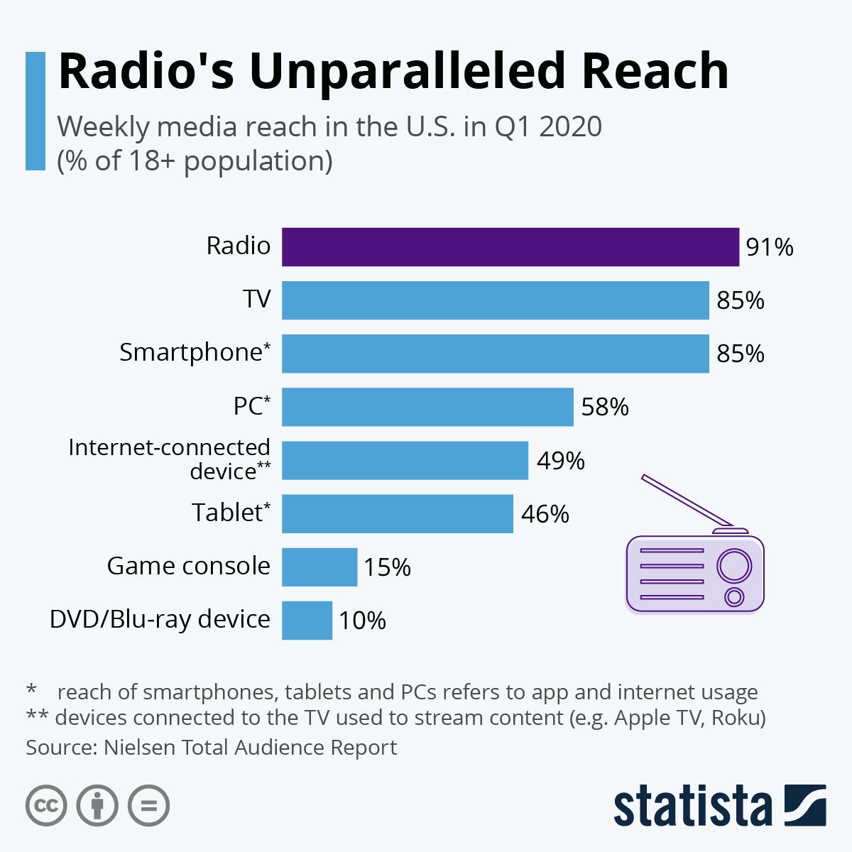 Infographic: Radio's Unparalleled Reach   Statista