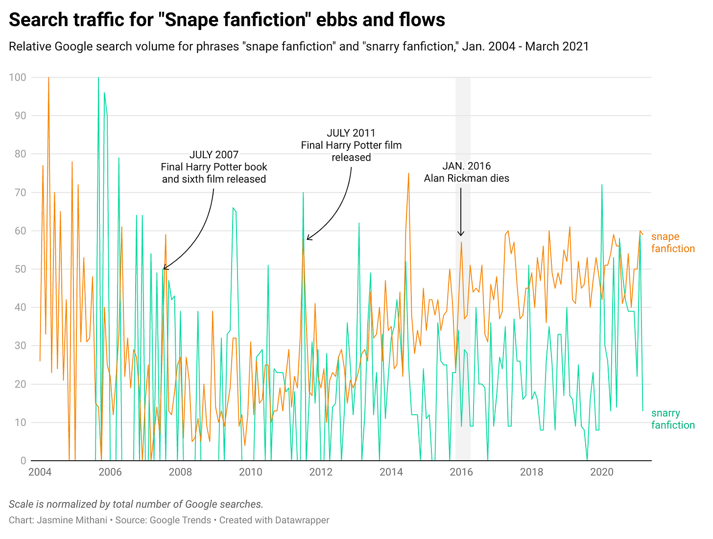 """Search traffic for """"Snape fanfiction"""" ebbs and flows: Relative Google search volume for phrases """"snape fanfiction"""" and """"snarry fanfiction,"""" Jan. 2004 - March 2021"""