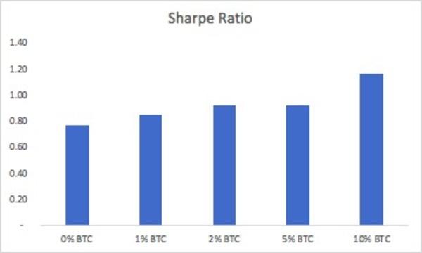 Sharpe Ratio of a global macro portfolio with BTC exposure. Source: Coinmetrics