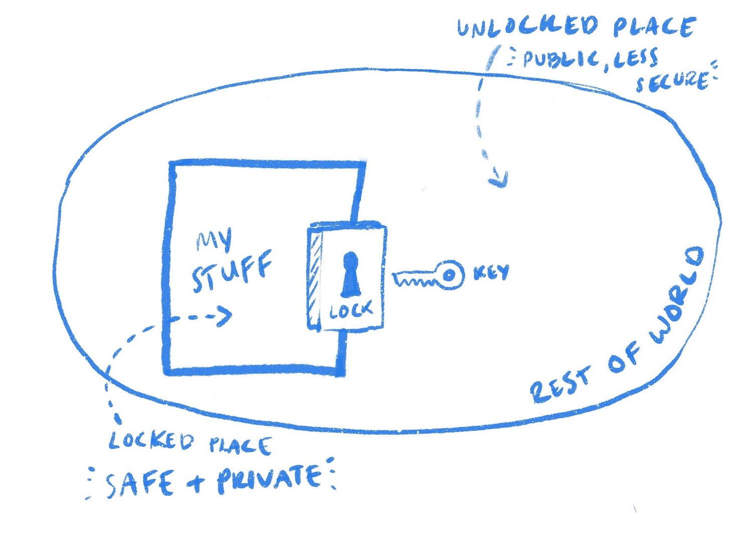 my diagram of the mental model of a lock.