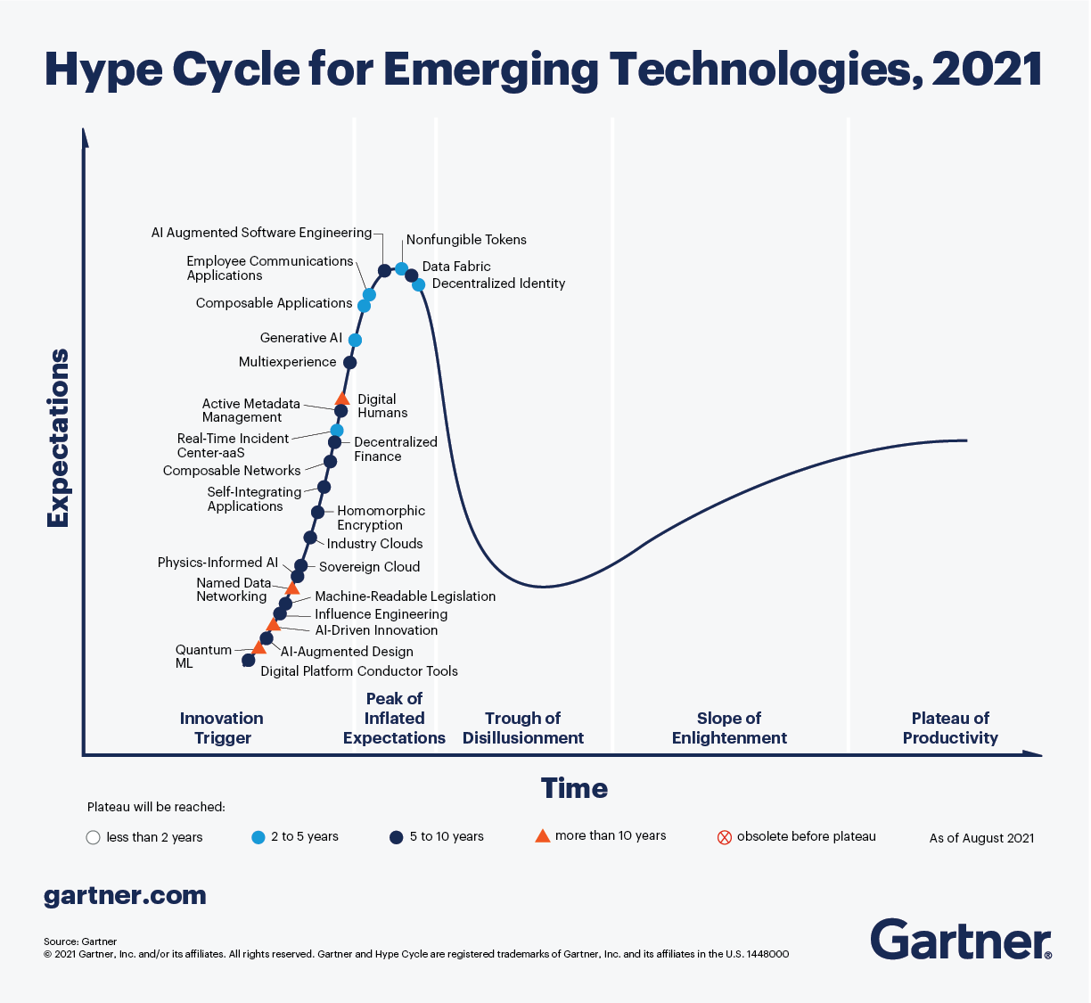 Hype Cycle for Emerging Technologies, 2021