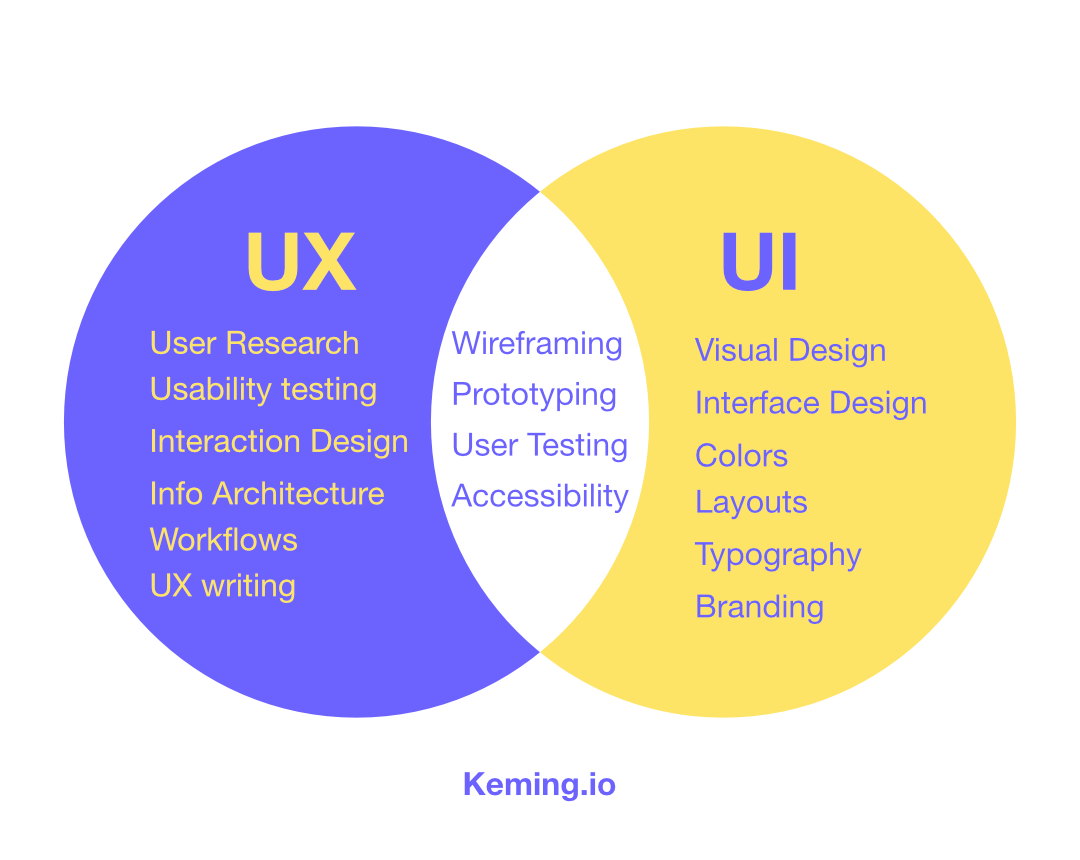 Venn Diagram depicting the differences and similarities between skills that pertain to both User Experience and User Interface