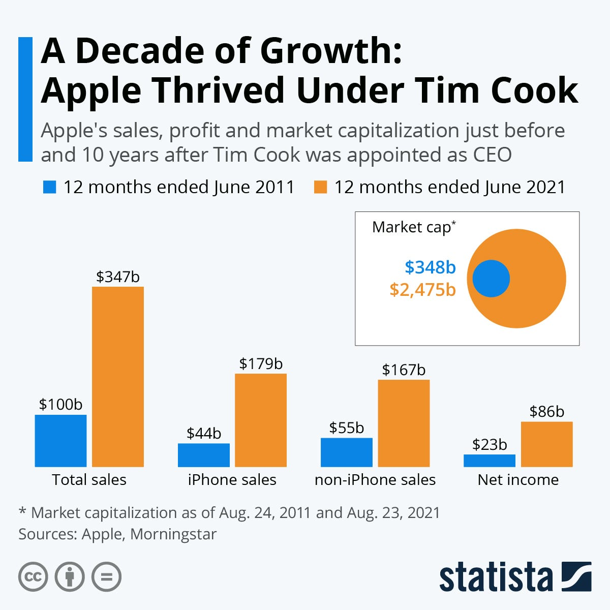 Infographic: A Decade of Growth: Apple Thrived Under Tim Cook | Statista