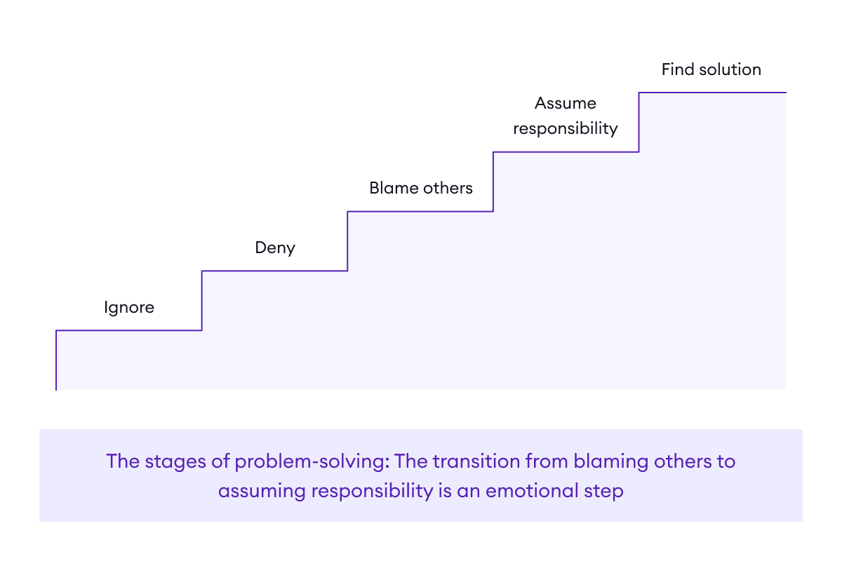 The five stages of problem-solving: ignore, deny, blame others, assume responsibility, and find solution