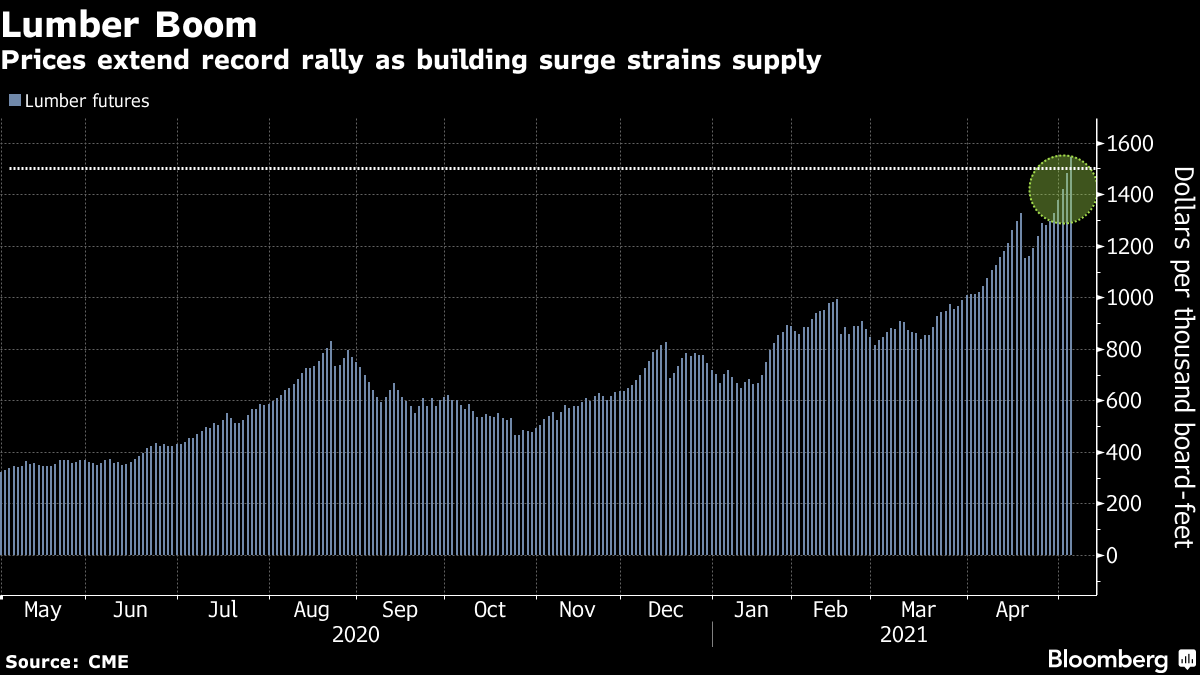 Prices extend record rally as building surge strains supply