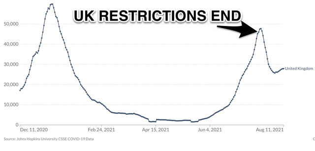 Chart showing a steep decline in daily new Covid cases in the UK beginning two days after Freedom Day eased all remaining restrictions