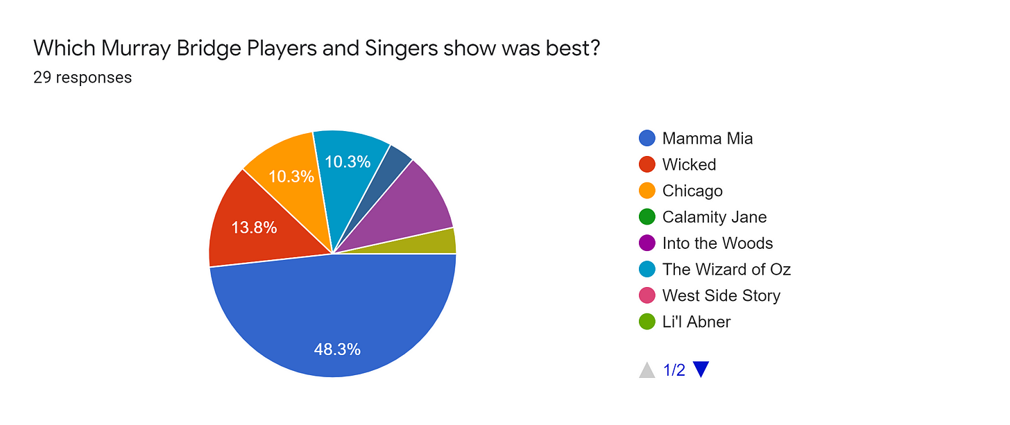 Forms response chart. Question title: Which Murray Bridge Players and Singers show was best?. Number of responses: 29 responses.