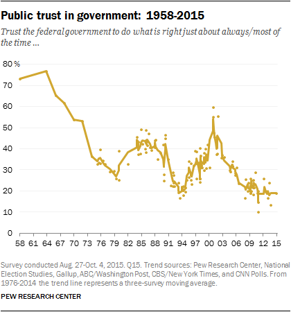 Image result for trust in institutions declining