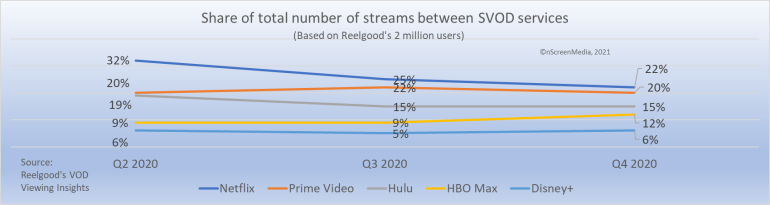share of streams between top 5 SVOD services reelgood