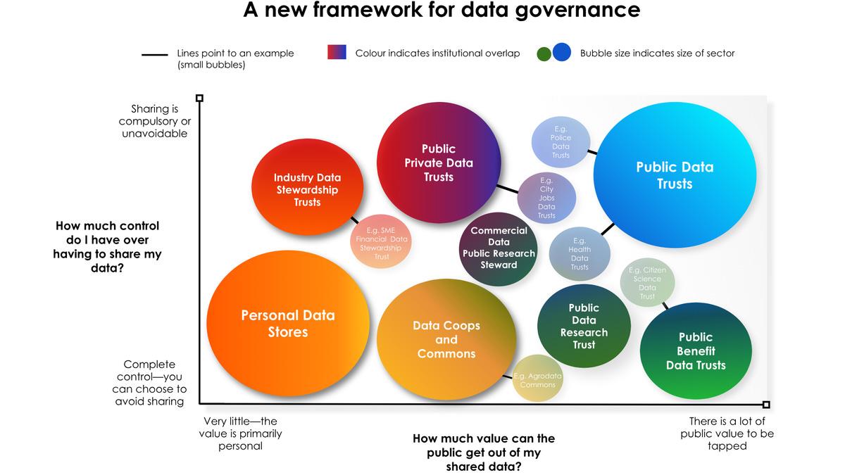 A new framework for data governance