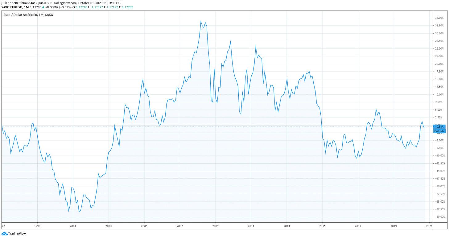 Taux de change euro dollars long terme