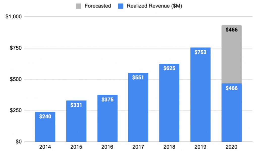 Klarna's $11bn question: Will public investors buy in? | Sifted