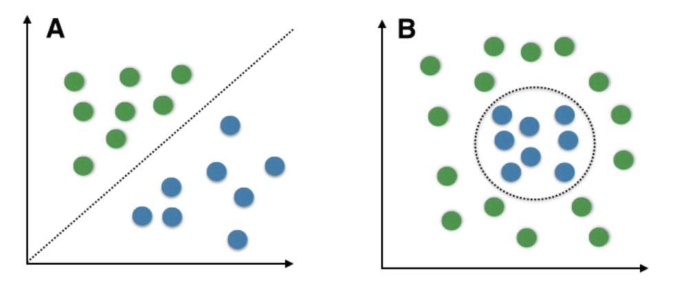 Kujutiste tulemus päringule linearly separable