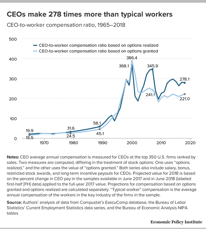 CEO-to-worker-compensation ratio chart.