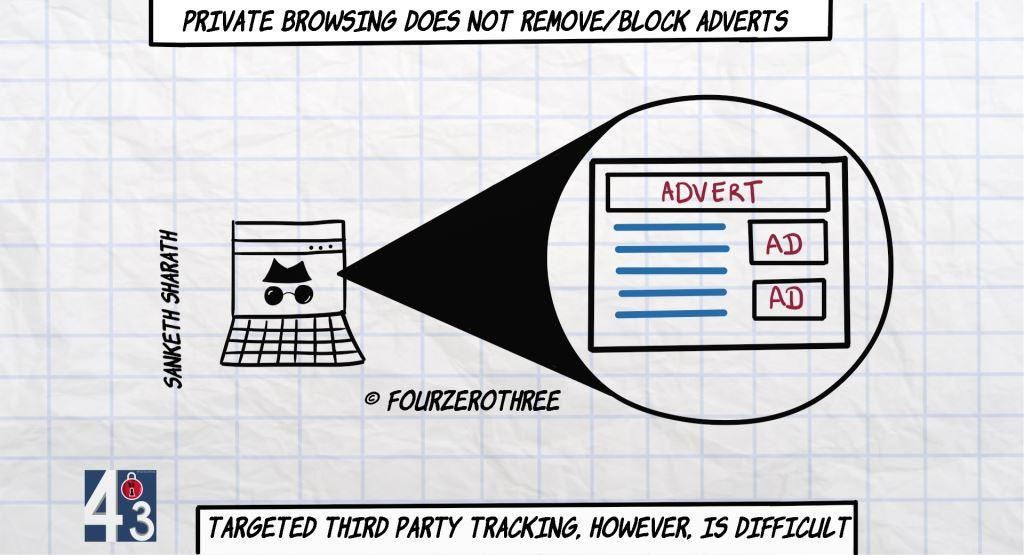 Private browsing does not block adverts