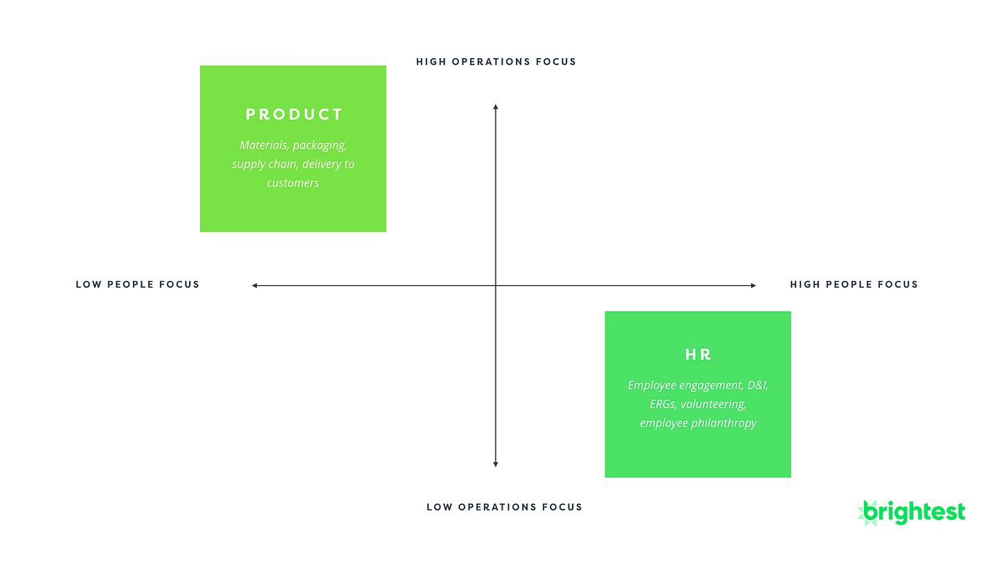 HR versus Product Social Impact ESG Org