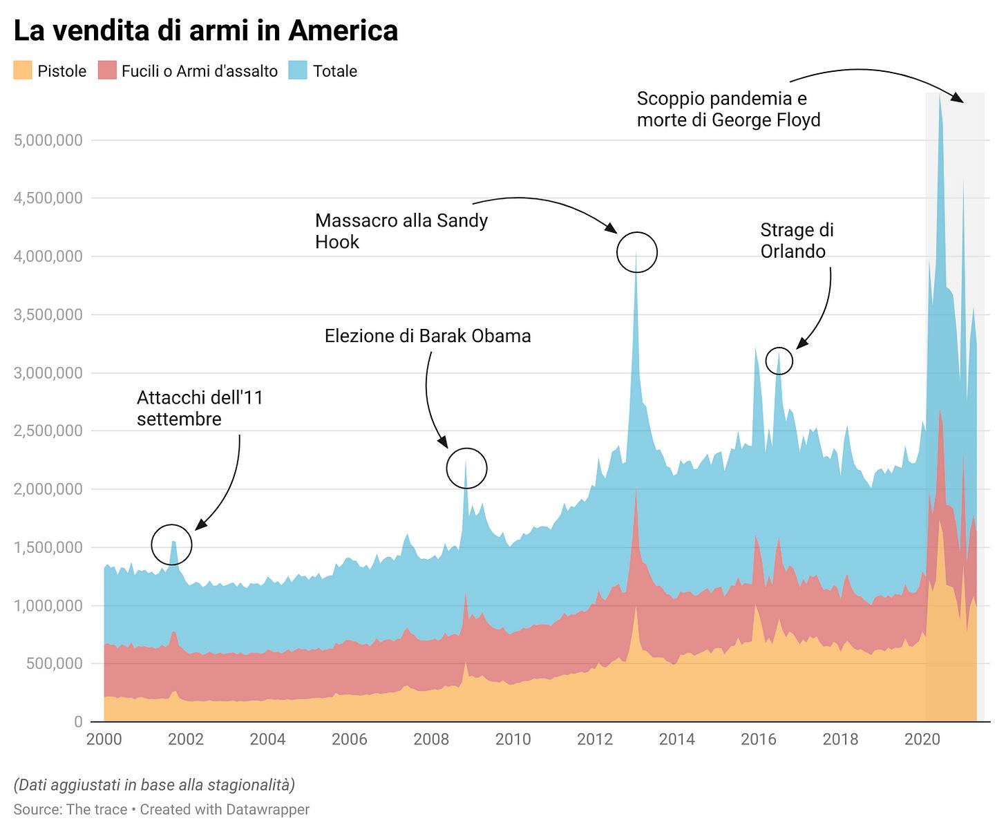 vendita armi america