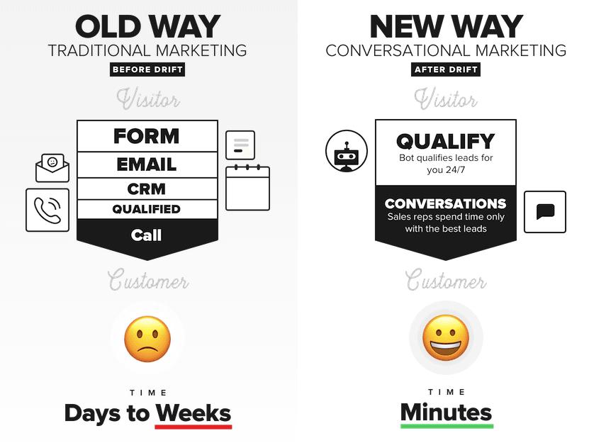 Drift's Conversational Marketing Model - Codeless