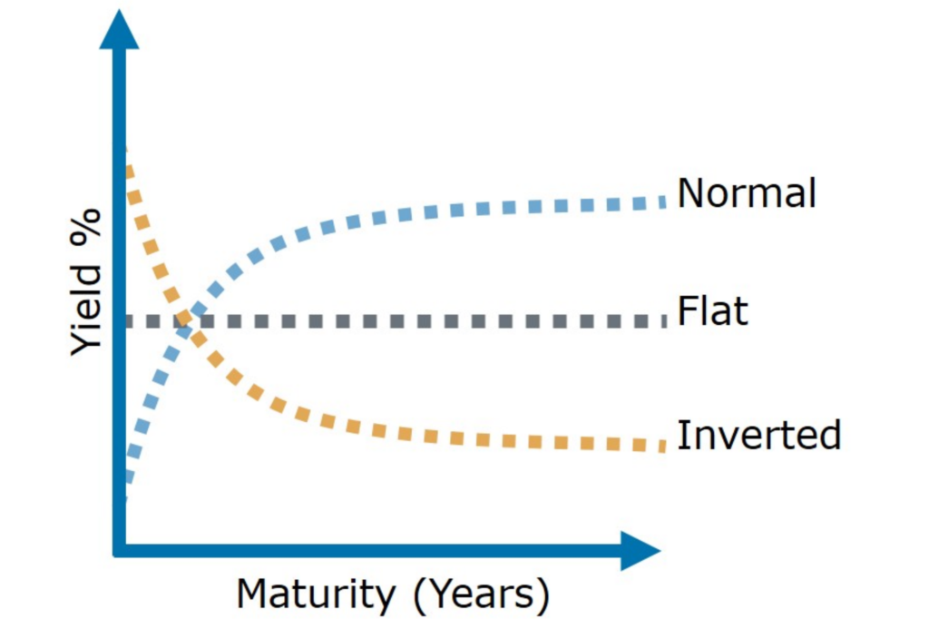 The Shape of the U.S. Treasury Yield Curve - COLOTRUST