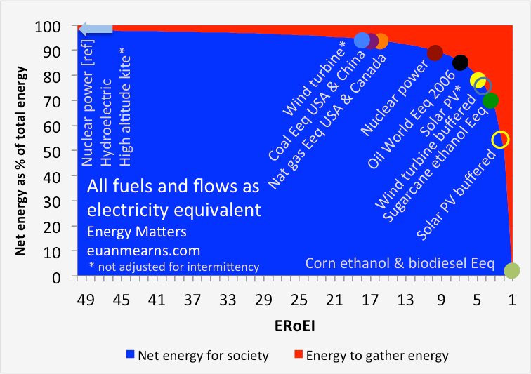 http://www.euanmearns.com/wp-content/uploads/2016/05/netenergyall2.png