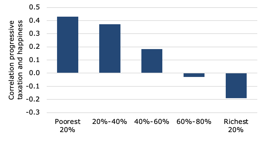 Chart, waterfall chart  Description automatically generated